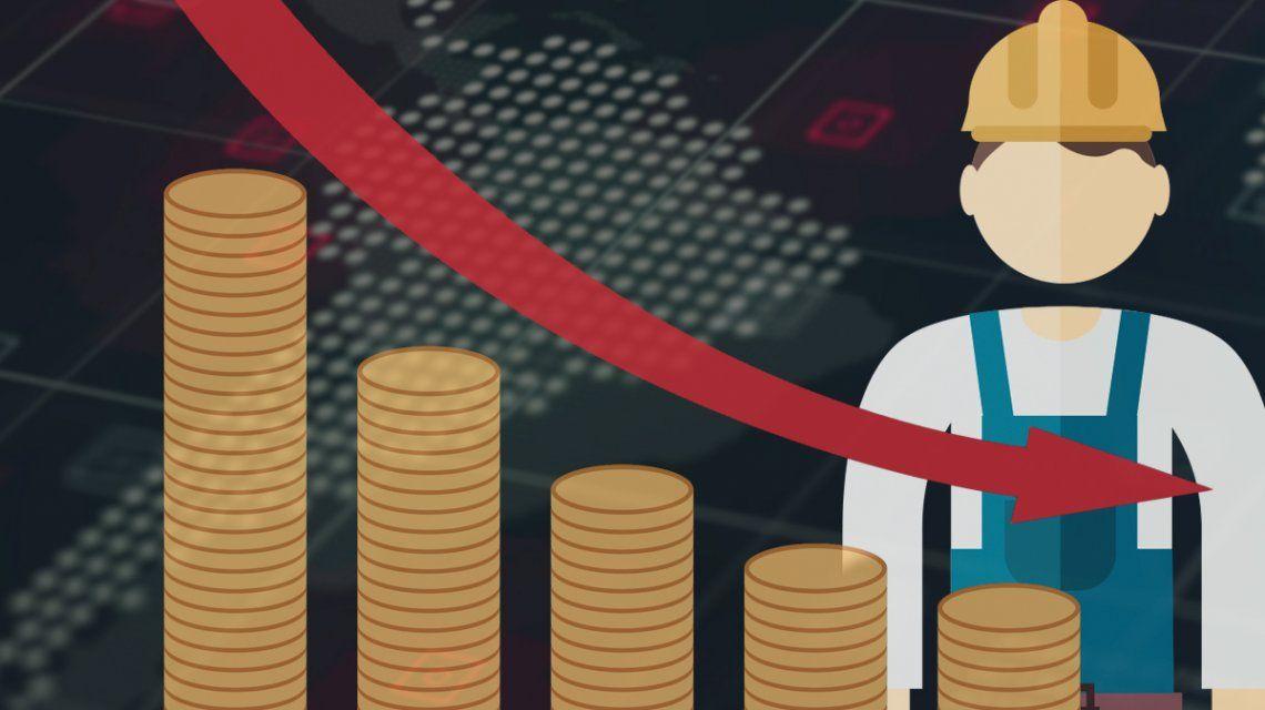 El poder adquisitivo de los salarios sufre la mayor caída de las últimas dos décadas